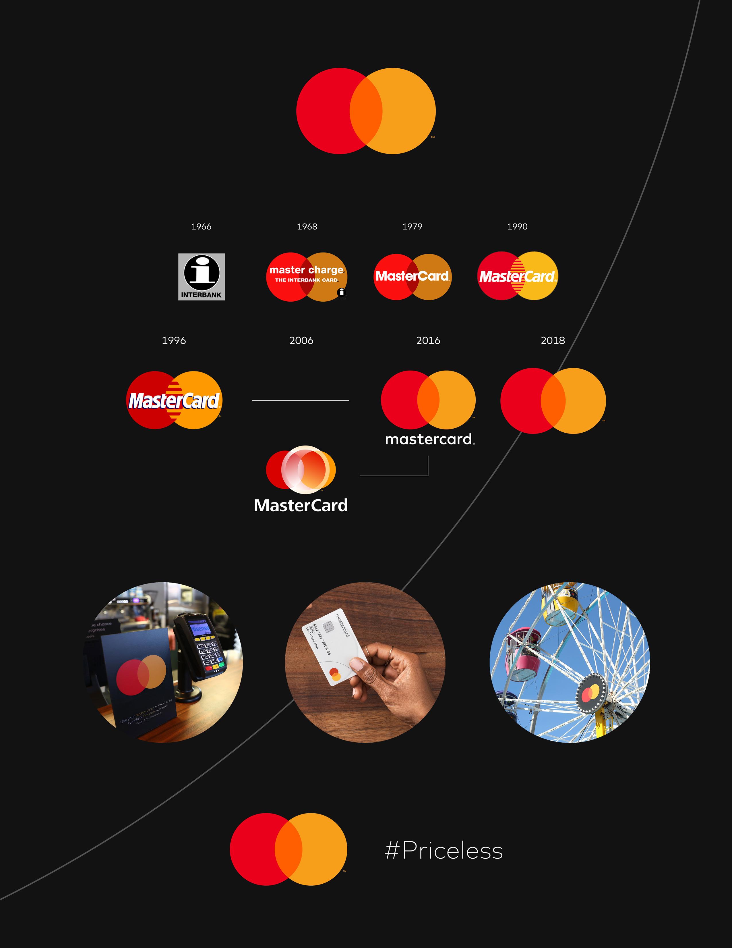 Эволюция логотипа MasterCard
