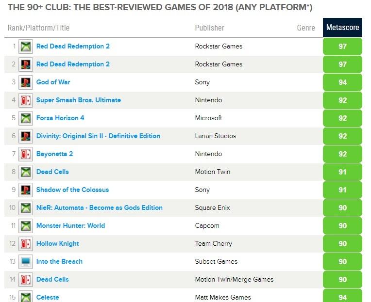 Первая часть из ТОП 24 лучших игр по версии Metacritic