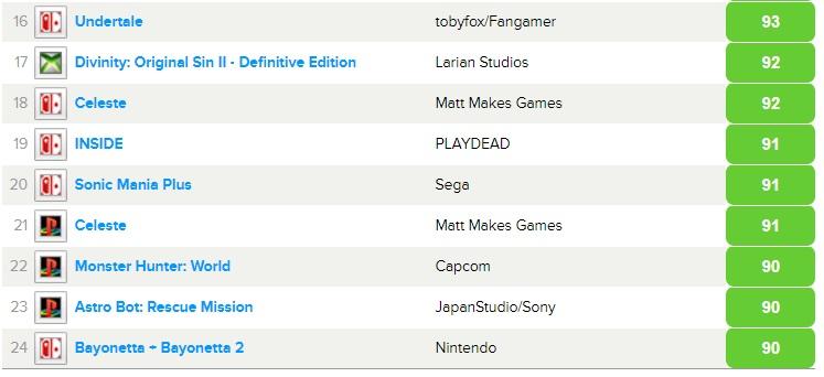Вторая часть из ТОП 24 лучших игр по версии Metacritic