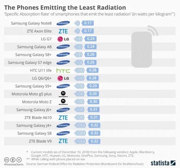 Смартфоны, имеющие самый низкий уровень излучения