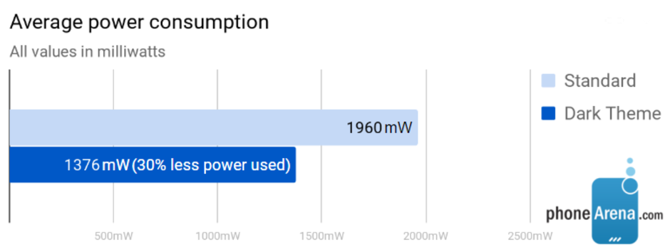 Экономия заряда батареи на 30% благодаря темной теме