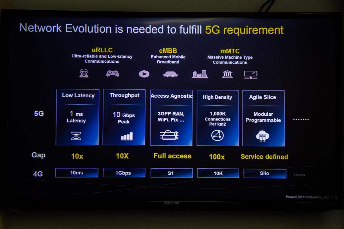 Что такое 5G - в цифрах, данных и иконках!