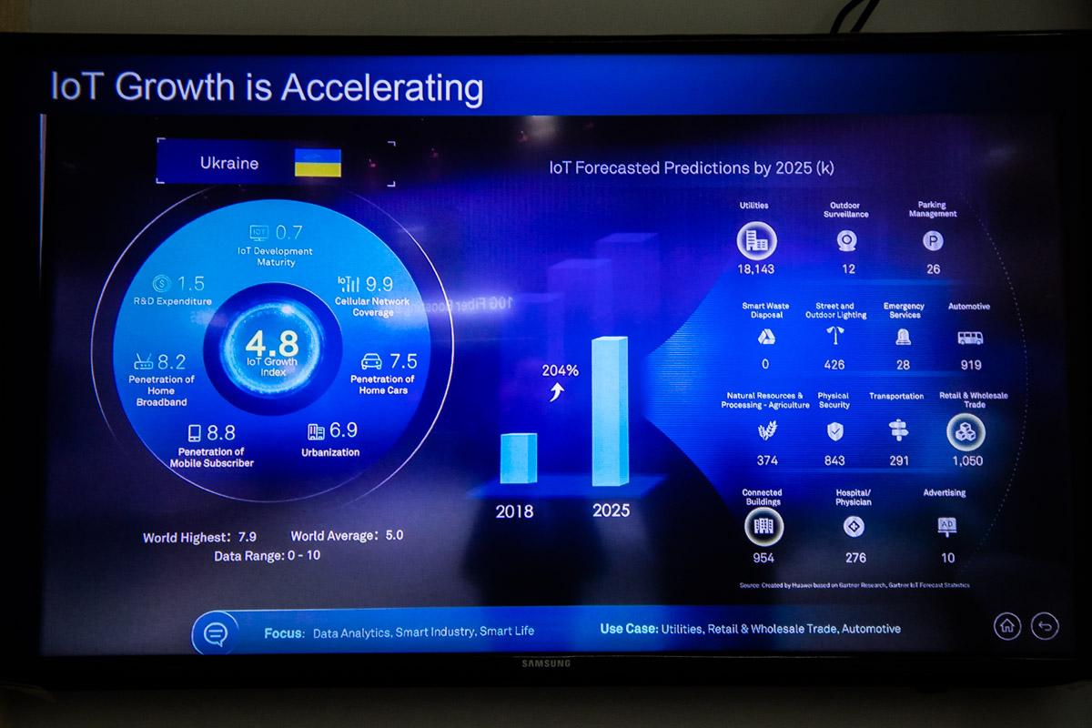 Состояние IT-индустрии в Украине по сравнению с остальным миром. Мы немного отстаем от средних цифр