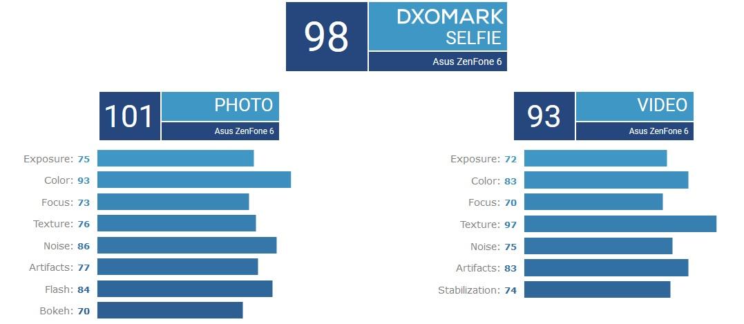 Камера Asus ZenFone 6 стала новым лидером рейтинга DxOMark