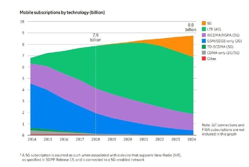Количество пользователей с 2014 по 2024 год