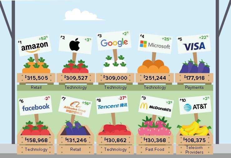 ТОП-10 мировых брендов