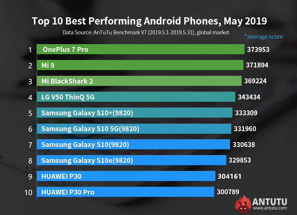 Рейтинг самых мощных смартфонов июня 2019 года