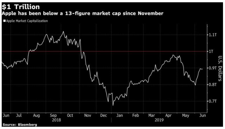 График стоимости акций Apple