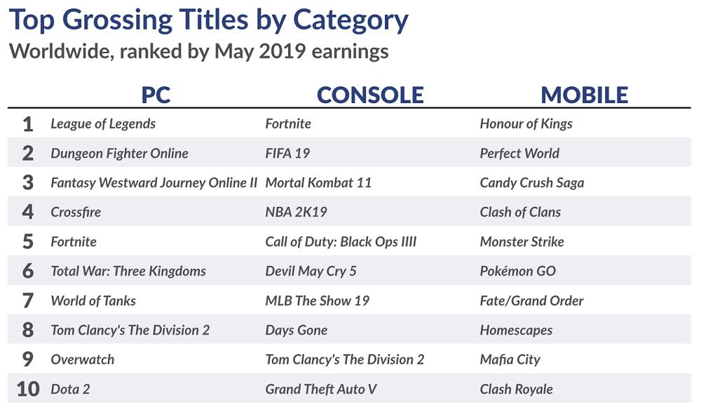 ТОП самых прибыльных игр мая 2019 года