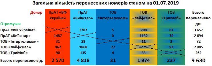 Отчет за 2 месяца работы MNP