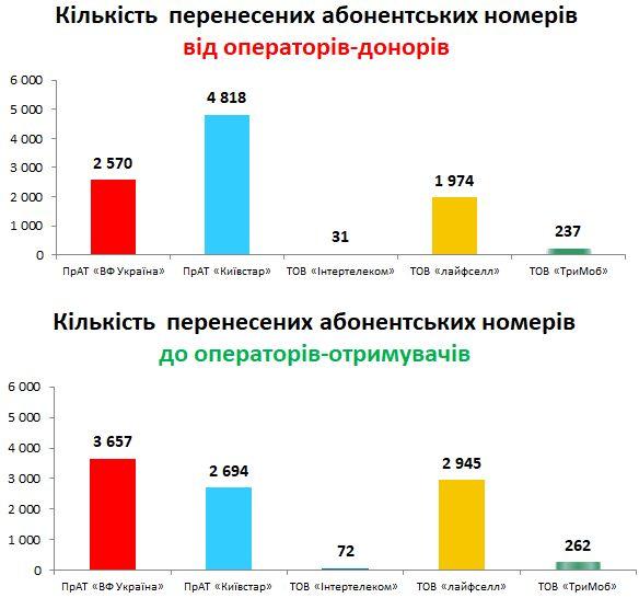 По потерям лидирует Киевстар, а по прибавлению - Vodafone