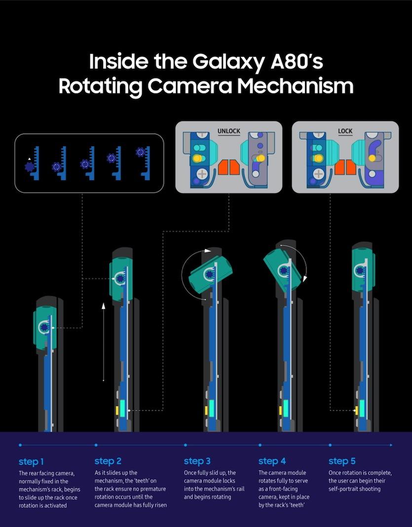 В камере Galaxy A80 используются три сенсора
