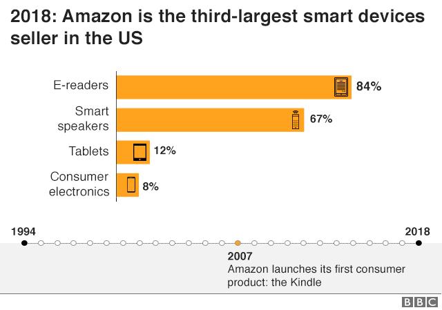 Сейчас Amazon - третий по величине продавец интеллектуальных устройств в США.