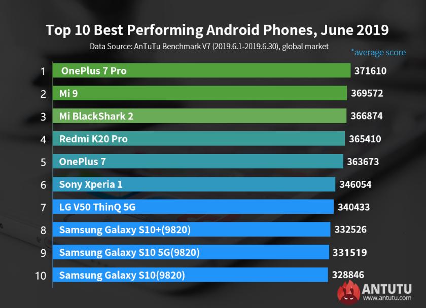 OnePlus 7 Pro стал самым мощным Android-смартфоном июня