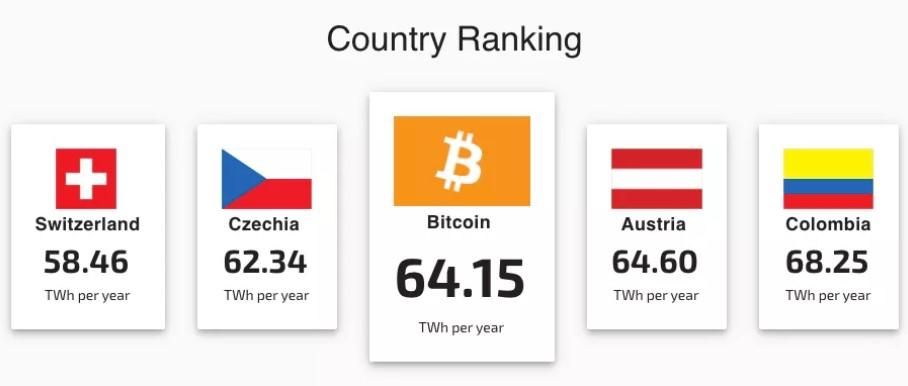 На майнинг биткоинов уходит больше электроэнергии, чем потребляет вся Швейцария