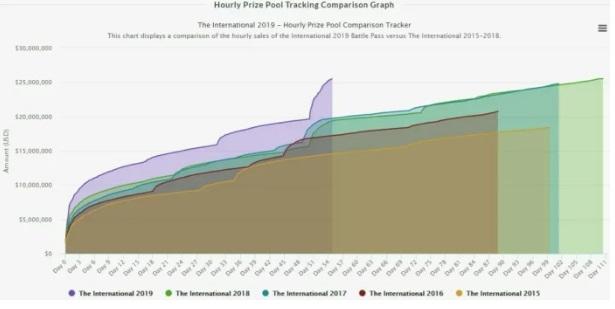Сравнительный график призовых фондов главных турниров по DOTA 2