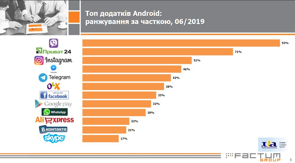 Стало известно, какими приложениями чаще всего пользуются украинцы