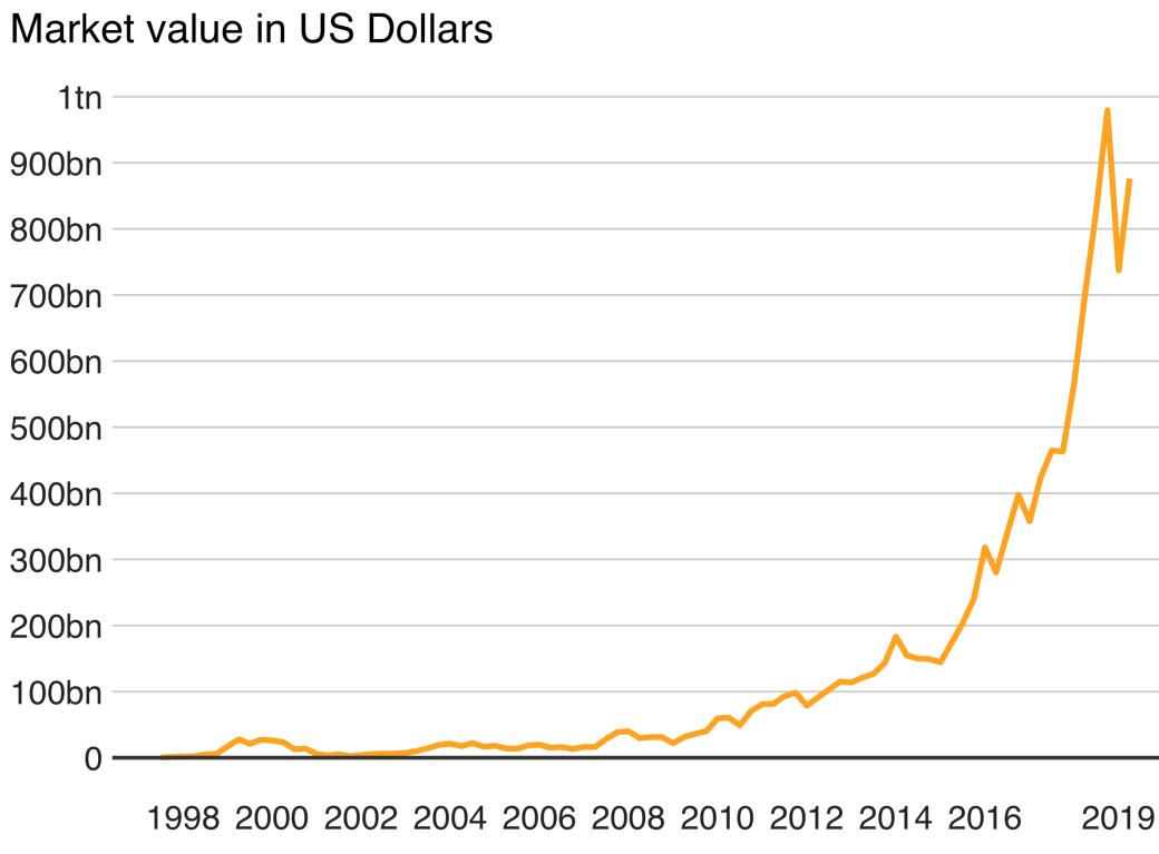 Огромный успех онлайн-гиганта также очевиден в его доходах.
