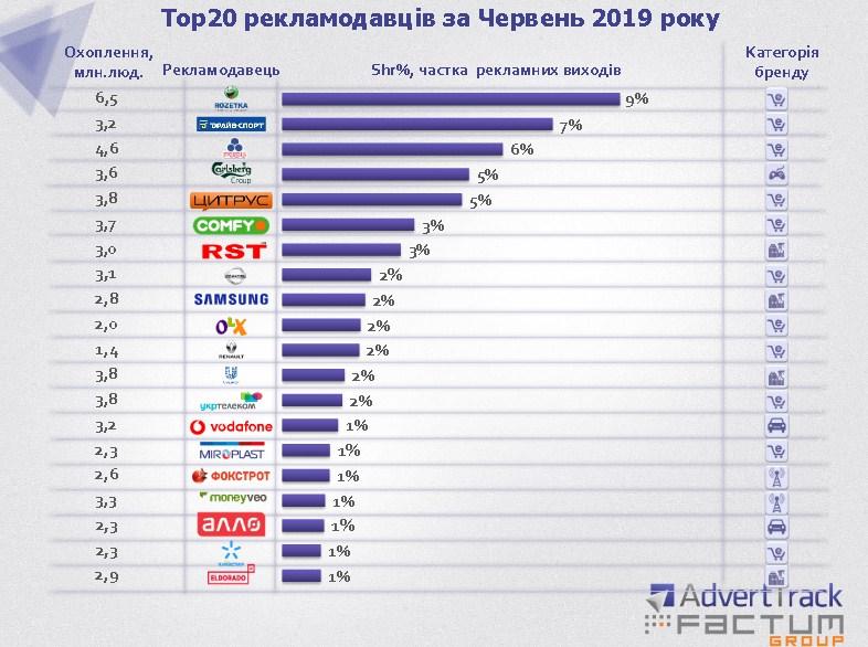 ТОП-20 рекламодателей в Украине за июнь 2019 года