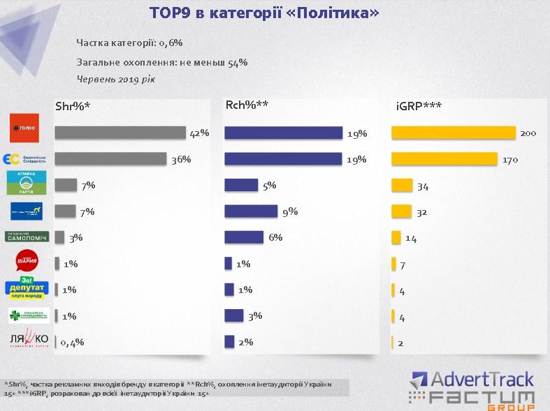"ТОП-9 в категории ""Политика"""