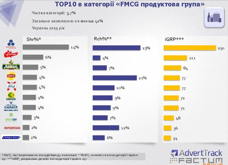 """ТОП-10 в категории """"Продуктовая группа"""""""