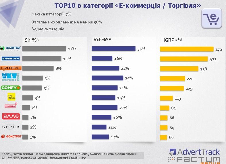 """ТОП-10 в категории """"Е-коммерция/Торговля"""""""