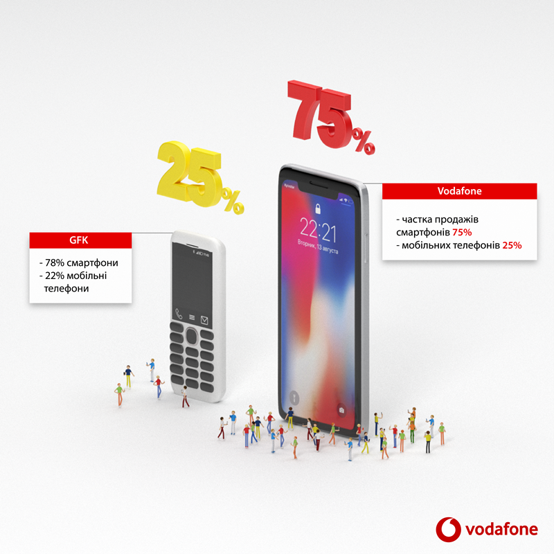 Переход от обычных телефонов к смартфонам