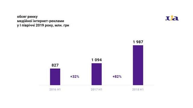 Объем рынка медийной интернет рекламы в I полугодии 2019