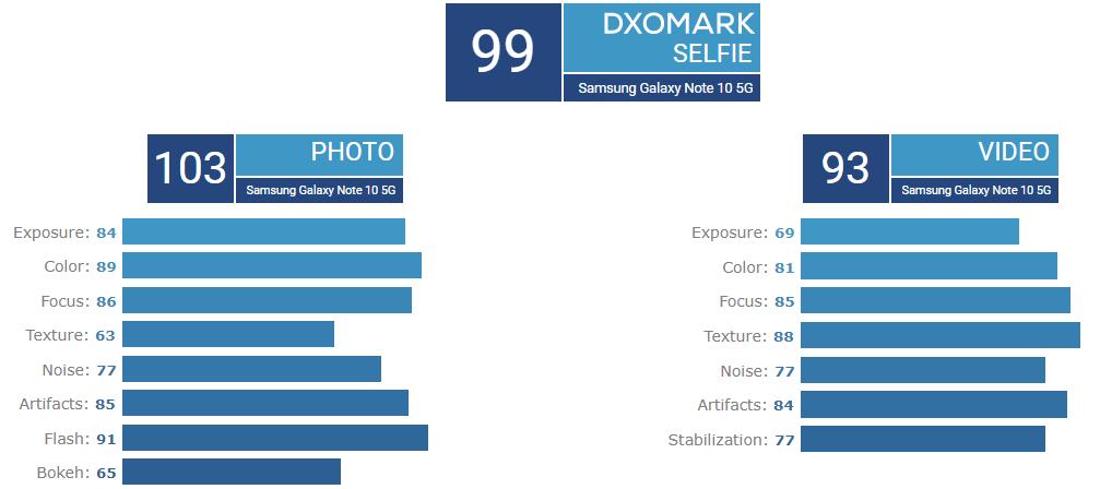 Оценка фронталки Samsung Galaxy Note 10+ 5G