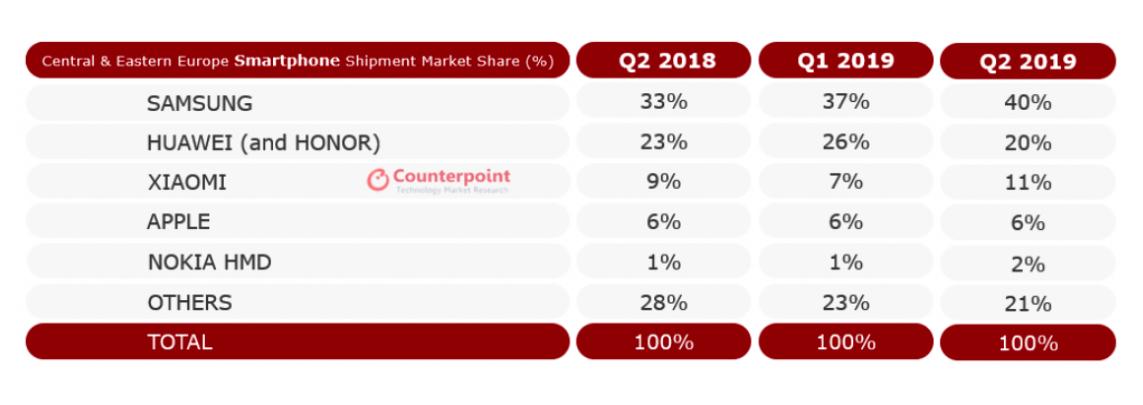 Полный рейтинг от Counterpoint Research