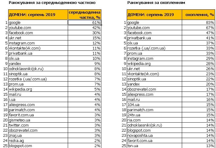 ТОП-25 сайтов в Украине за август 2019 года