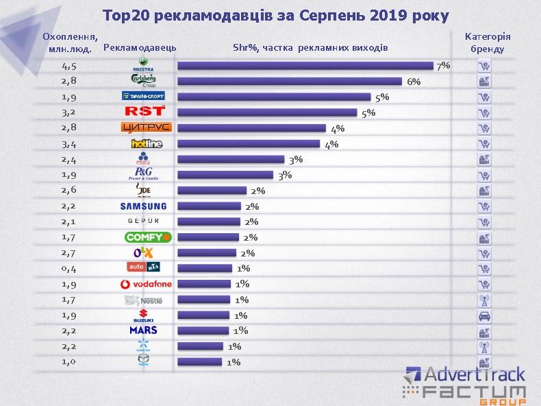 ТОП-20 рекламодателей в Украине за август 2019 года
