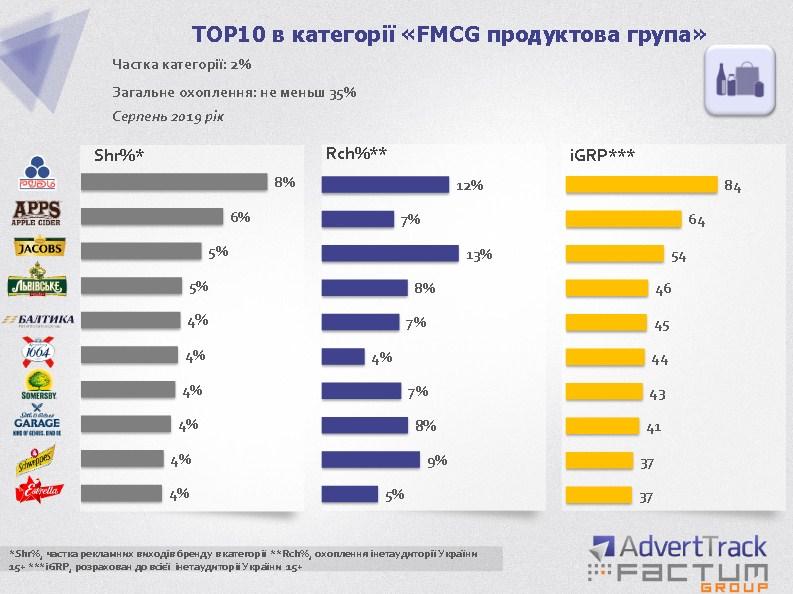 ТОП-10 в категории «Продуктовая группа»