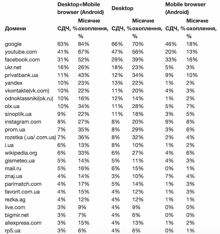Самые посещаемые сайты в Украине за сентябрь