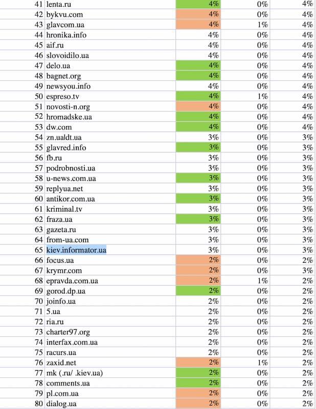 Вторые 40 самых посещаемых новостных сайтов