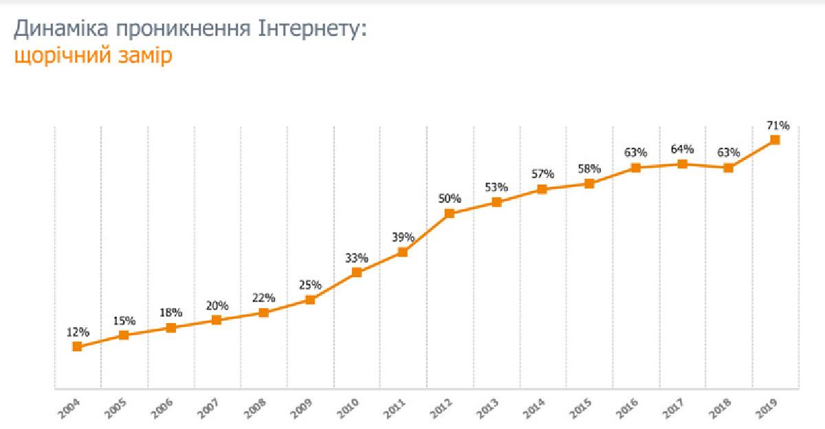 В 2004 году в стране интернетом пользовались всего 12% населения