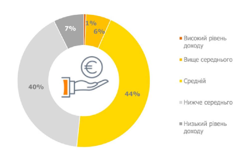 Практически весь украинский интернет состоит из населения со средним и ниже среднего уровнем дохода