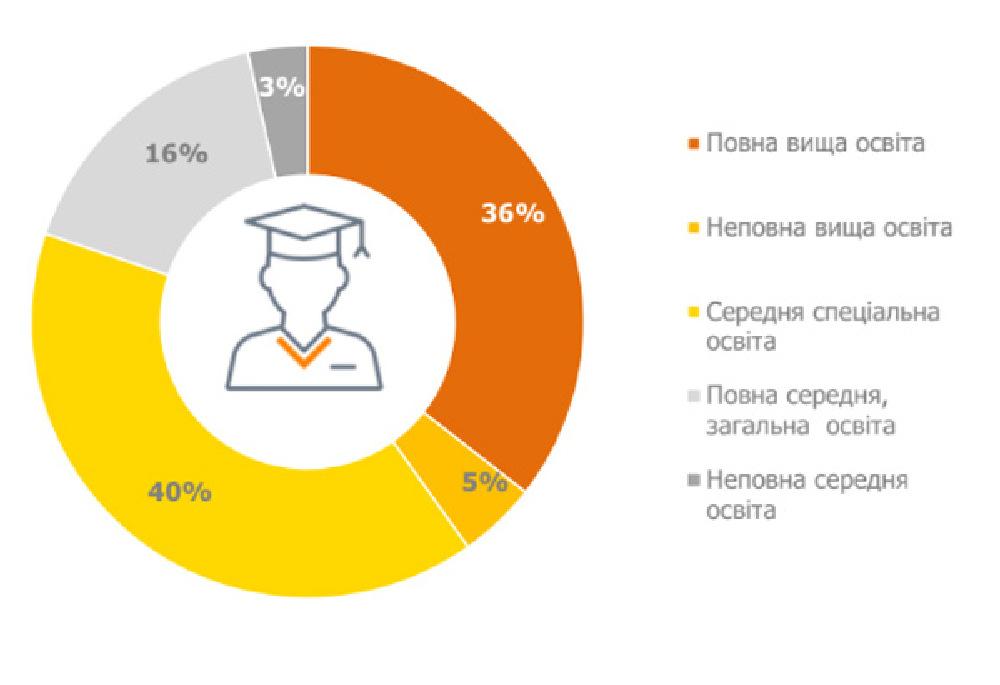 97% пользователей имеют, как минимум, полное среднее образование