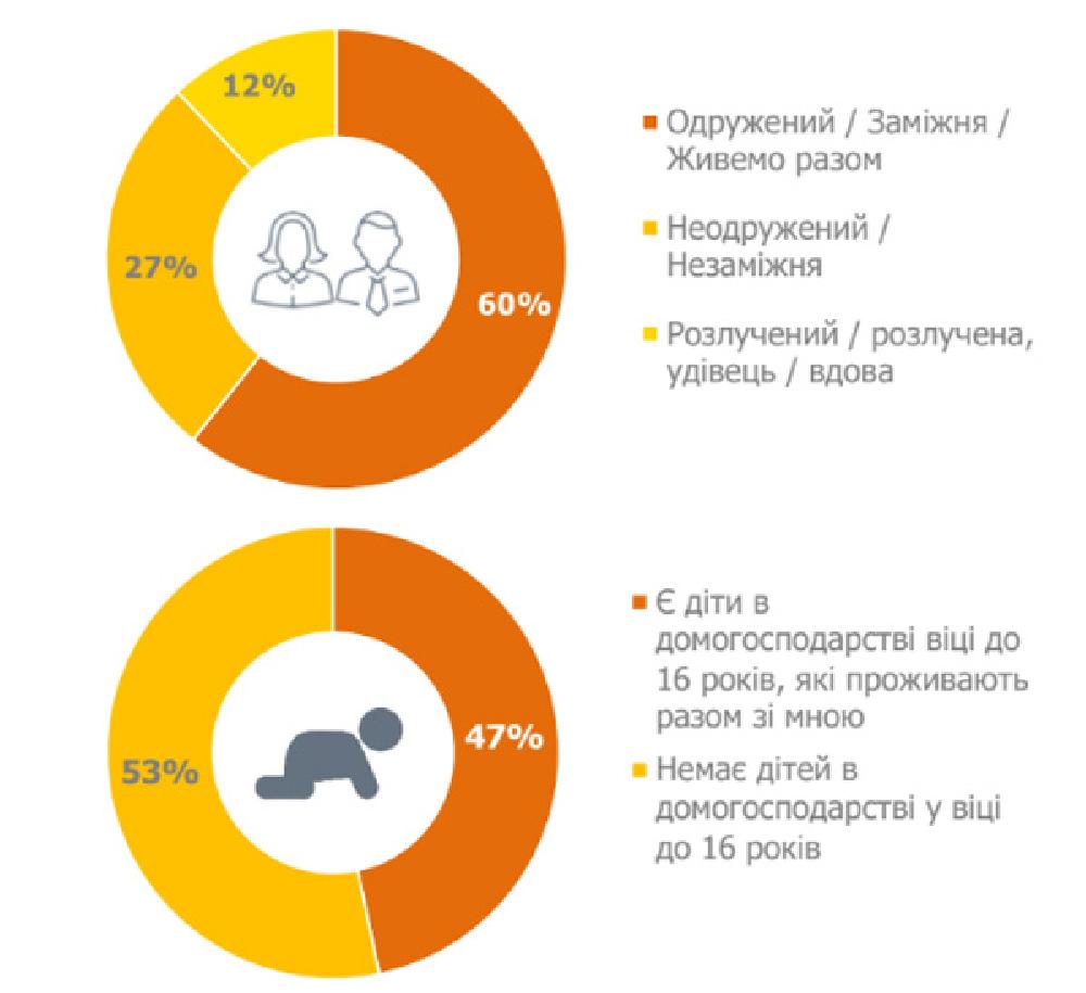 60% из всех женаты, но 53% не имеют детей