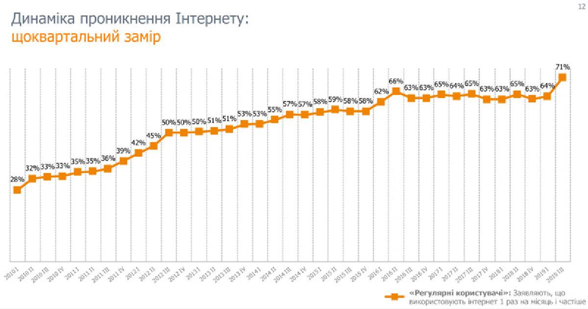 В целомдинамика роста проникновения интернета, начиная с 2010 года изменилась с 24% до 71%