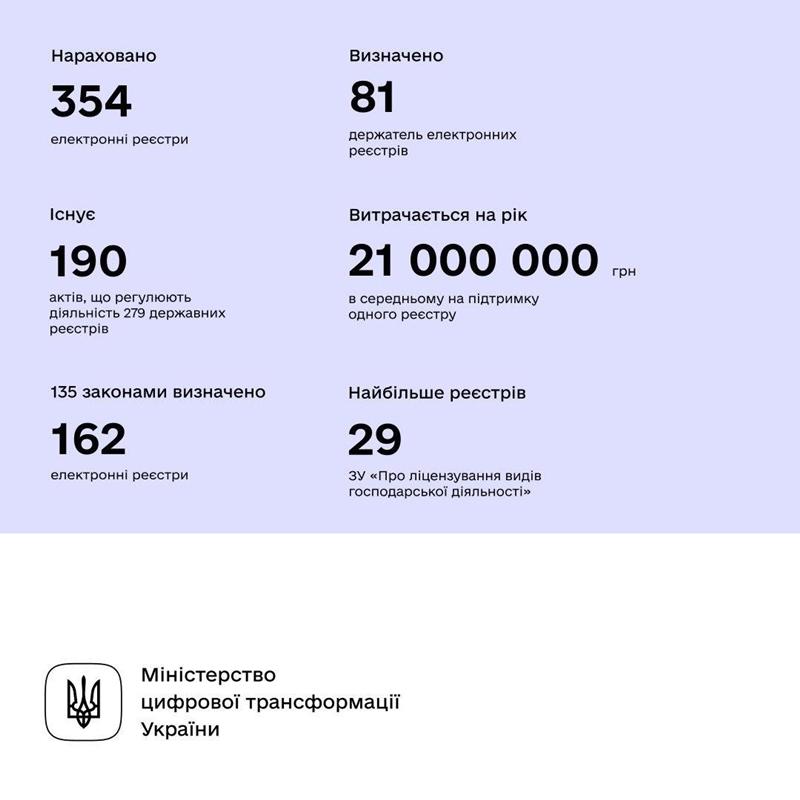 Верховная Рада приняла законопроект о публичных электронных реестрах