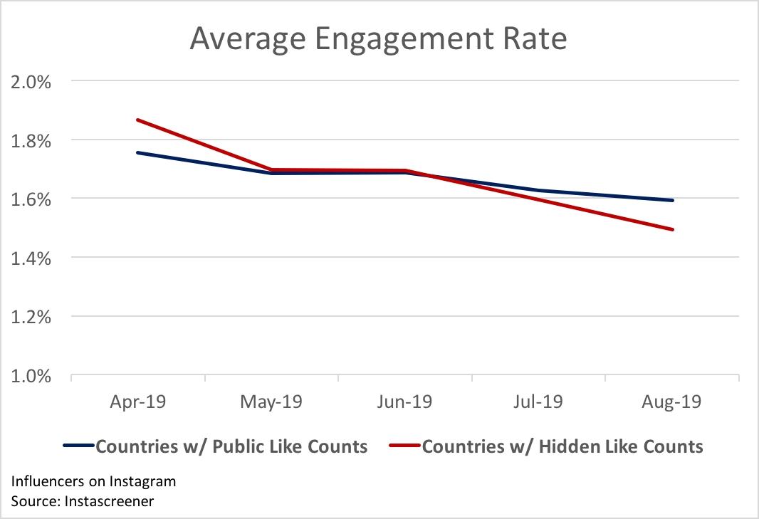 Скрытие лайков в Instagram негативно влияет на аудиторию: исследование