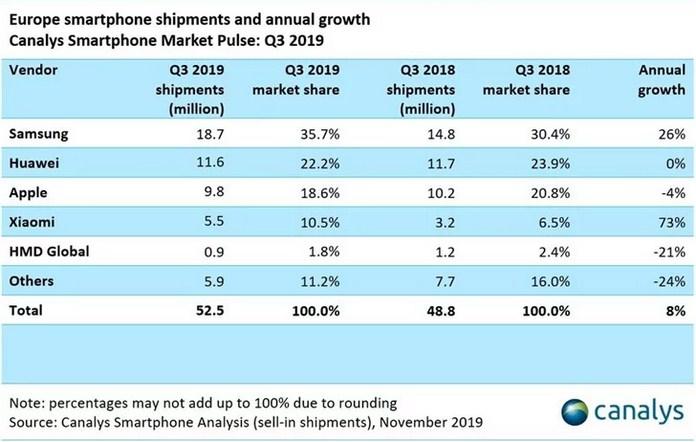 Всего за 3 месяца в Европе продали 52,5 млн смартфонов, и это на 8% больше, чем в аналогичный квартал прошлого года