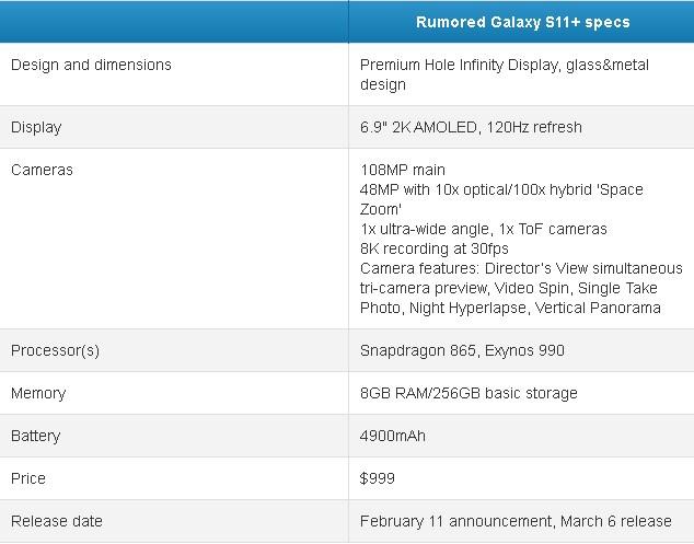 Появились характеристики и дата анонса Samsung Galaxy S11+