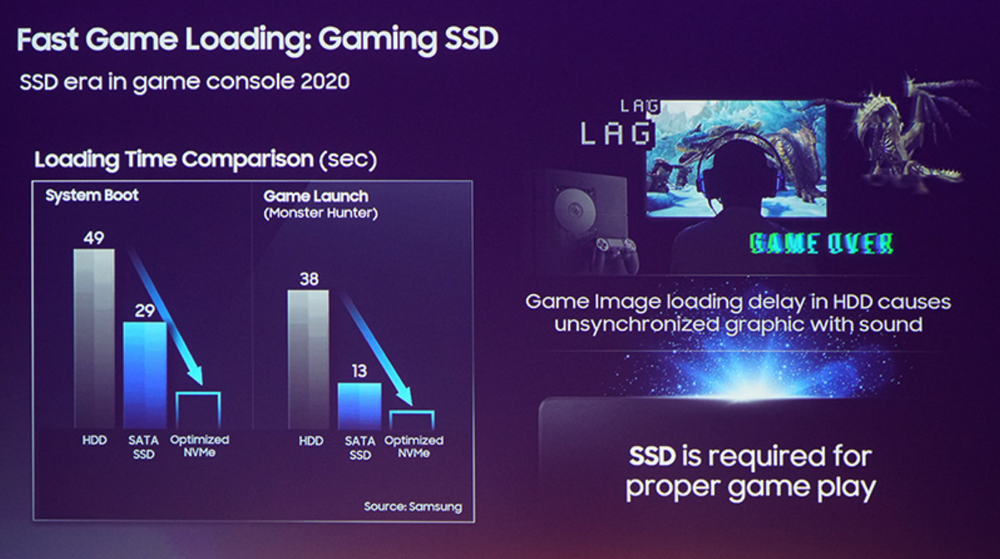 PlayStation 5 сможет загружать игры за 0.83 секунд