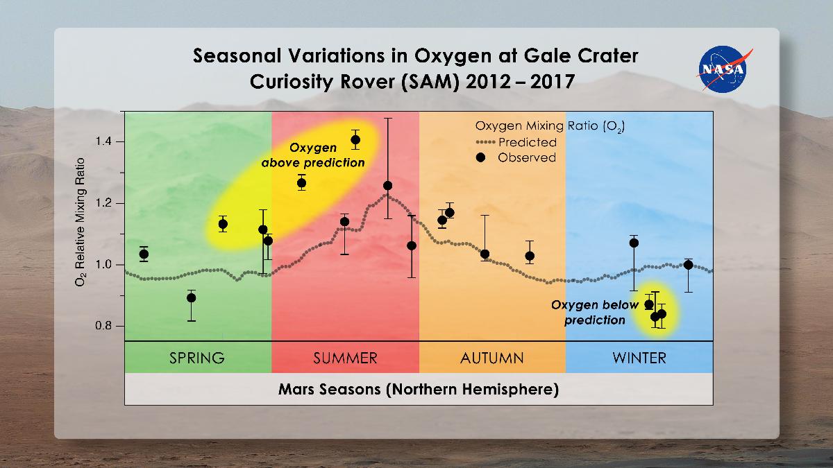 Сезонные изменения климата на Марсе