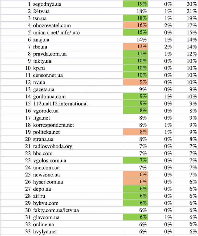 Список самых посещаемых новостных ресурсов