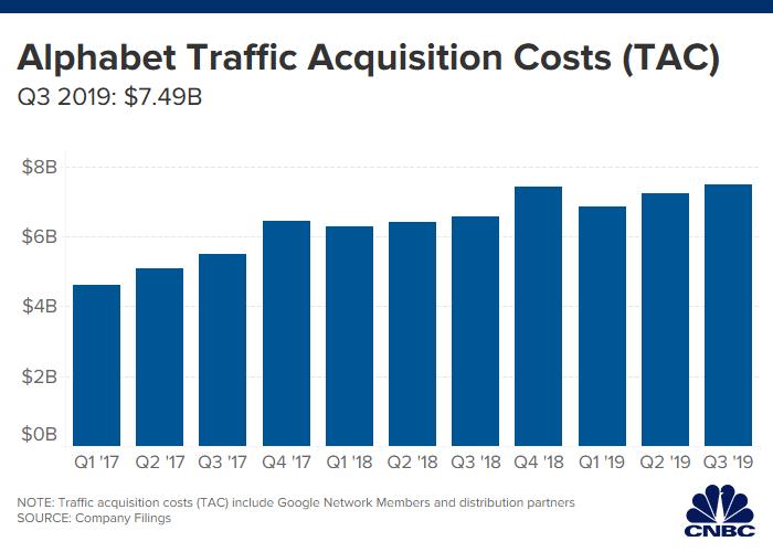 Google отчиталась о прибыли в $40 миллиардов за третий квартал