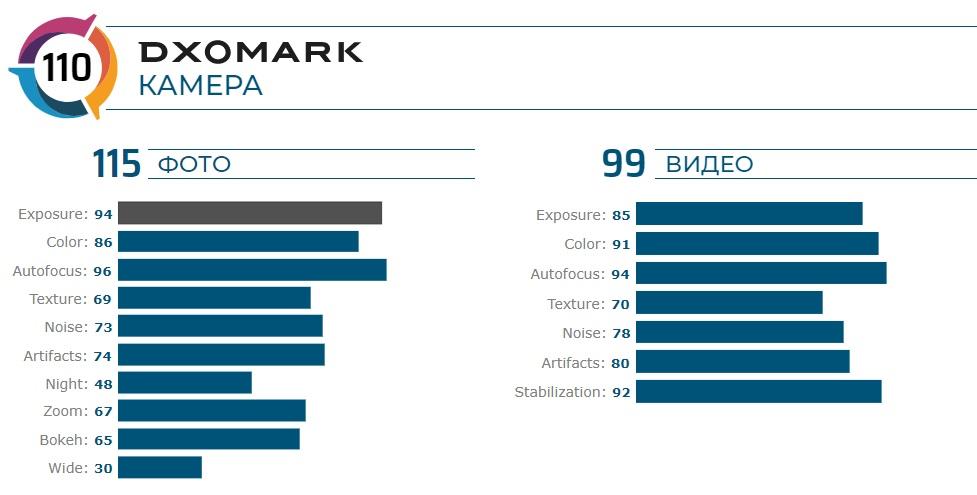 Обновленный рейтинг DxOMark