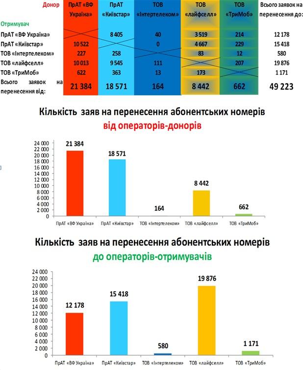 Из 49 223 заявлений на получение услуги были удовлетворены лишь 30 228